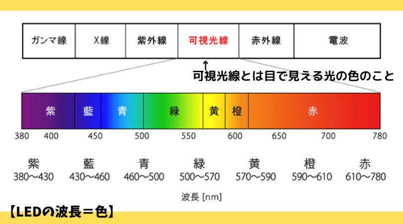 LEDの色の表